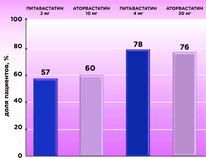 Эффективность питавастатина (исследования)