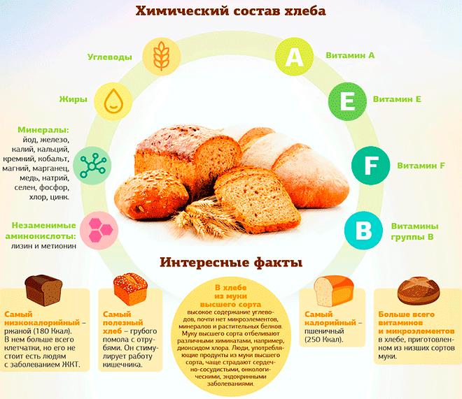 Полезные свойства разного хлеба