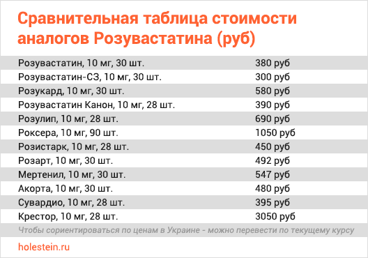 Сравнительная таблица цен на аналоги Розувастатина