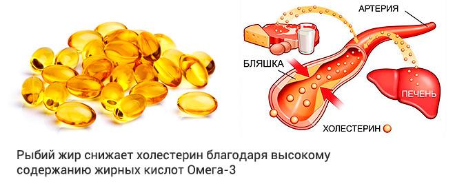 Снижает ли рыбий жир холестерин в крови