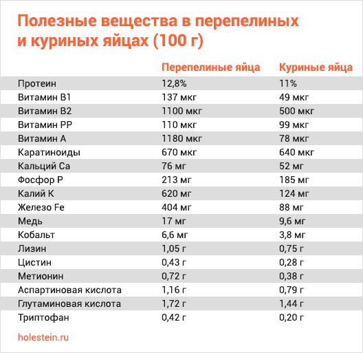 Таблица сравнение куриных и перепелиных яиц