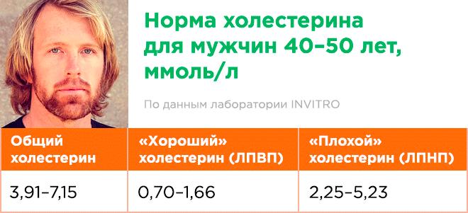 Норма холестерина в крови мужчин после 40 - 50 лет