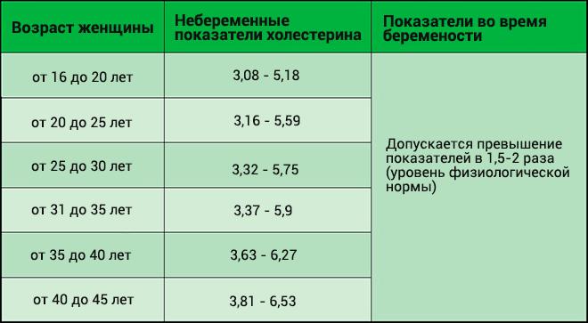 Показатели холестерина при беременности