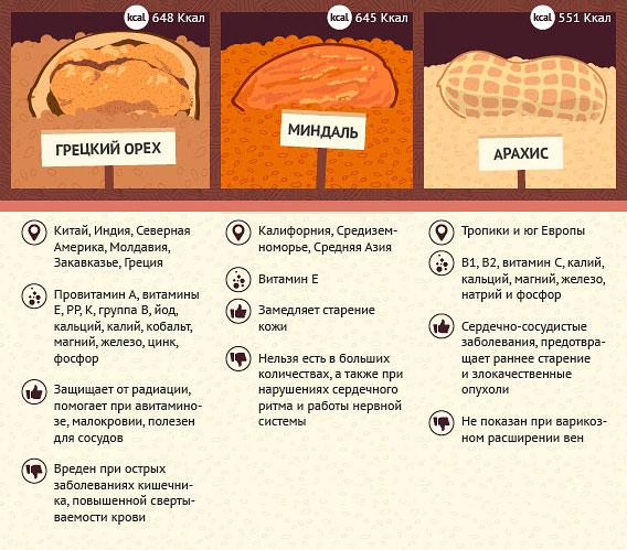 Польза миндаля, грецких орехов и арахиса