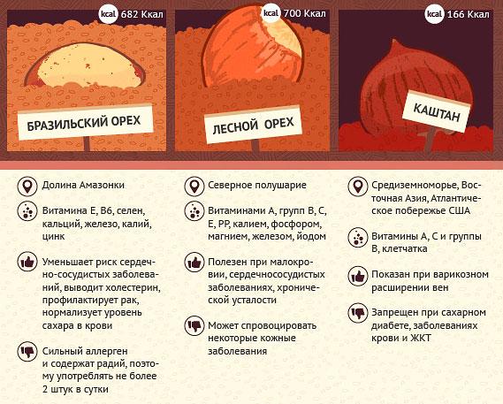 Лесной, бразильский орех, каштан