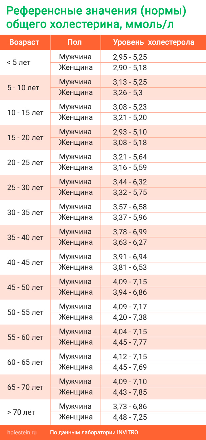 Норма холестерина - сводная таблица с учетом пола и возраста