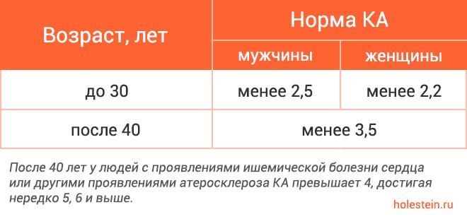 Норма индекса атерогенности