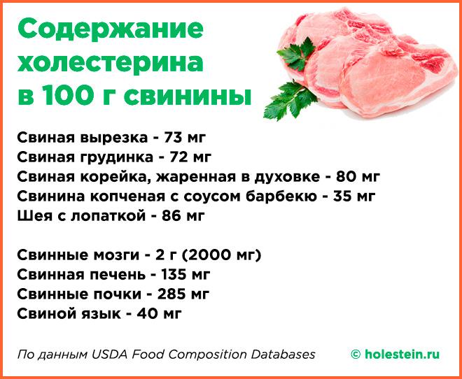 Таблица содержания холестерина в свинине