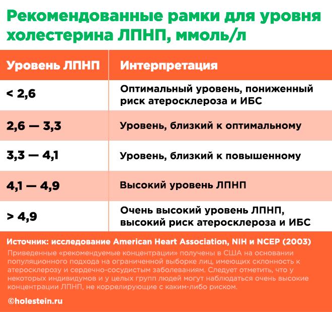 Что означают повышенные значения ЛПНП (таблица)