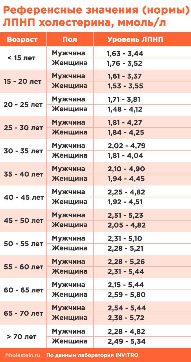 Таблица норм ЛПНП холестерина