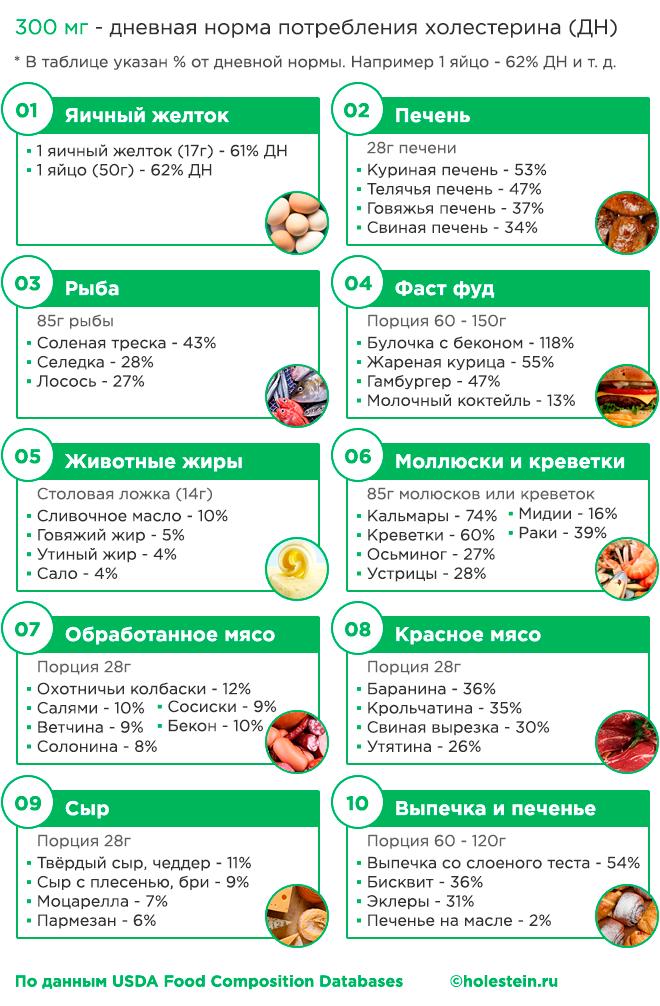 Таблица: продукты с наибольшим содержанием холестерола