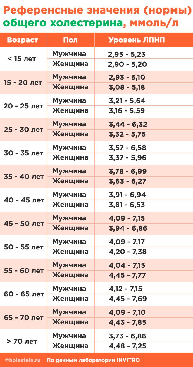 Таблица норм общего холестерола