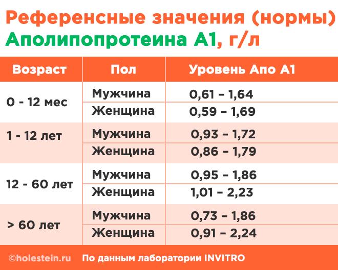Таблица норм Апо А1