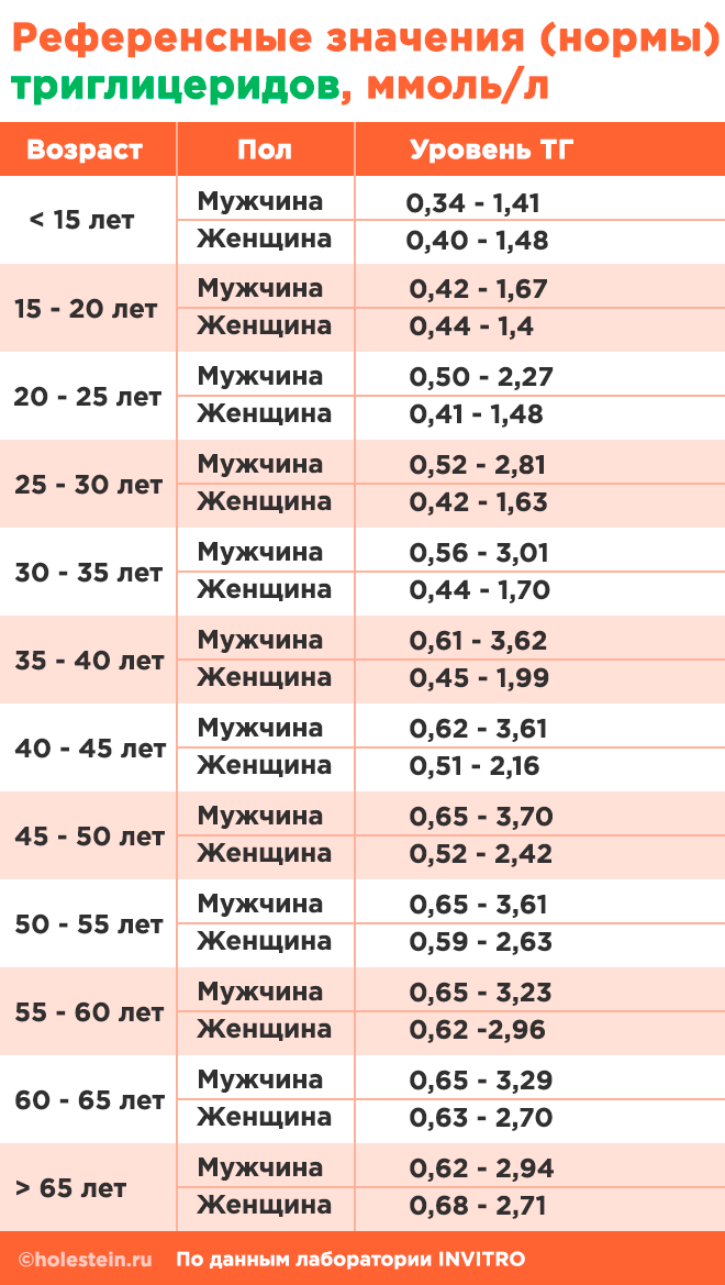 Таблица норм Триглицеридов