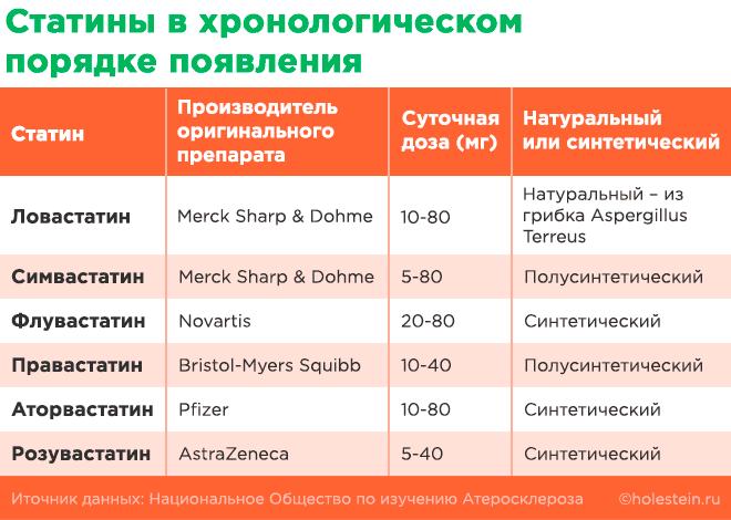 Таблица классификации статинов по времени появления